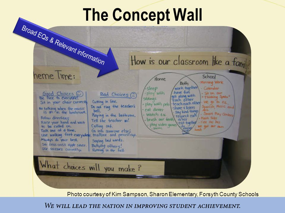 Photo courtesy of Kim Sampson, Sharon Elementary, Forsyth County Schools The Concept Wall Broad EQs & Relevant information