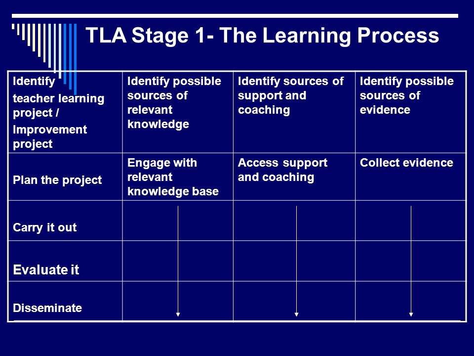 Identify teacher learning project / Improvement project Identify possible sources of relevant knowledge Identify sources of support and coaching Identify possible sources of evidence Plan the project Engage with relevant knowledge base Access support and coaching Collect evidence Carry it out Evaluate it Disseminate TLA Stage 1- The Learning Process
