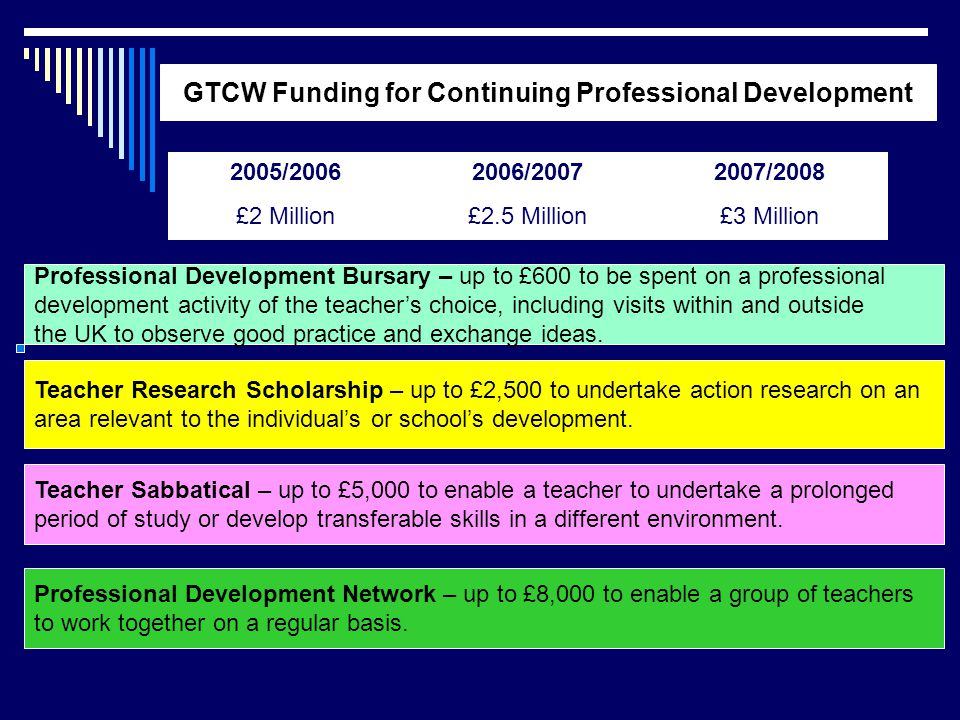 2005/20062006/20072007/2008 £2 Million£2.5 Million£3 Million GTCW Funding for Continuing Professional Development Professional Development Bursary – up to £600 to be spent on a professional development activity of the teacher's choice, including visits within and outside the UK to observe good practice and exchange ideas.