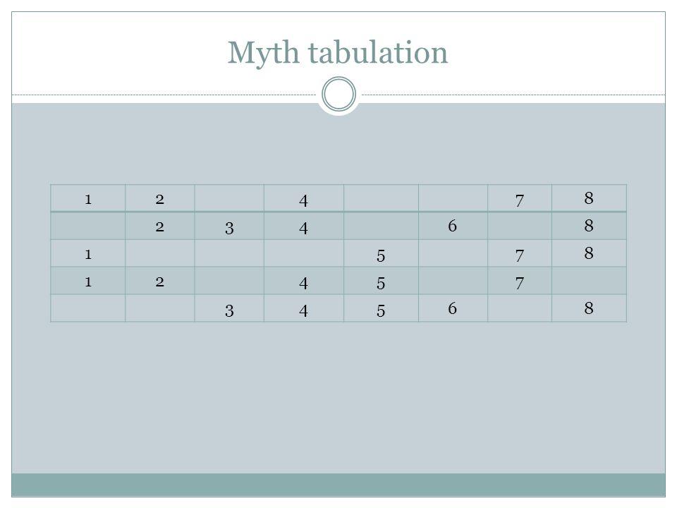 Myth tabulation 12478 23468 1578 12457 34568