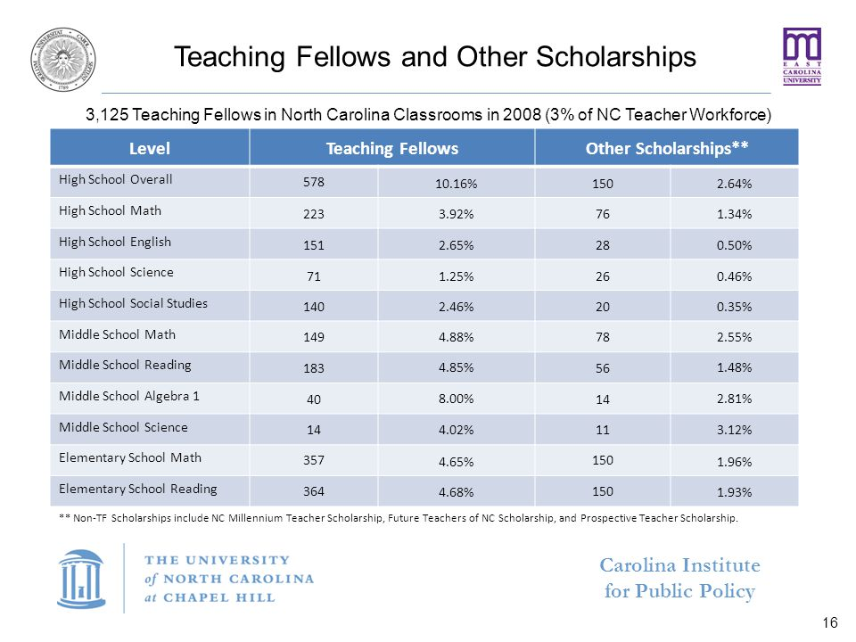 Carolina Institute for Public Policy Teaching Fellows and Other Scholarships LevelTeaching FellowsOther Scholarships** High School Overall 578 10.16%1