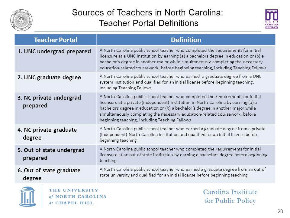 Carolina Institute for Public Policy Sources of Teachers in North Carolina: Teacher Portal Definitions Teacher PortalDefinition 1.