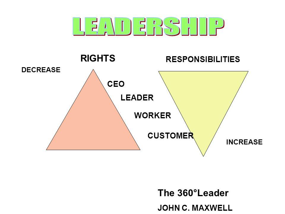 DECREASE RIGHTS RESPONSIBILITIES CEO LEADER WORKER CUSTOMER INCREASE The 360°Leader JOHN C. MAXWELL