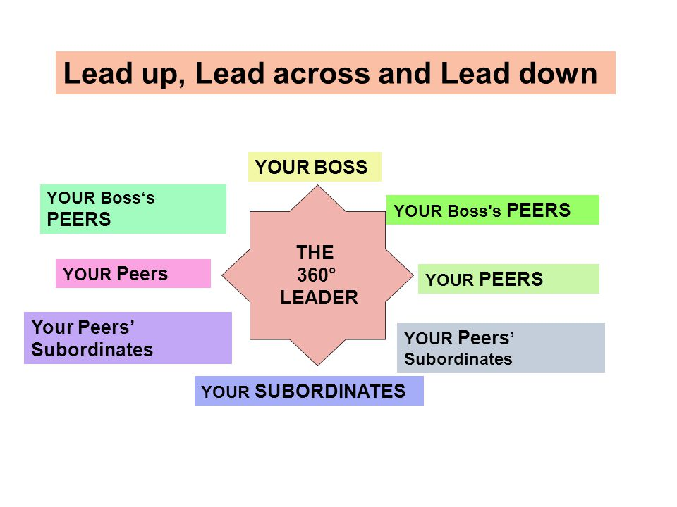 THE 360° LEADER Lead up, Lead across and Lead down Your Boss's Peers YOUR Boss's PEERS YOUR Peers Your Peers' Subordinates YOUR SUBORDINATES YOUR BOSS