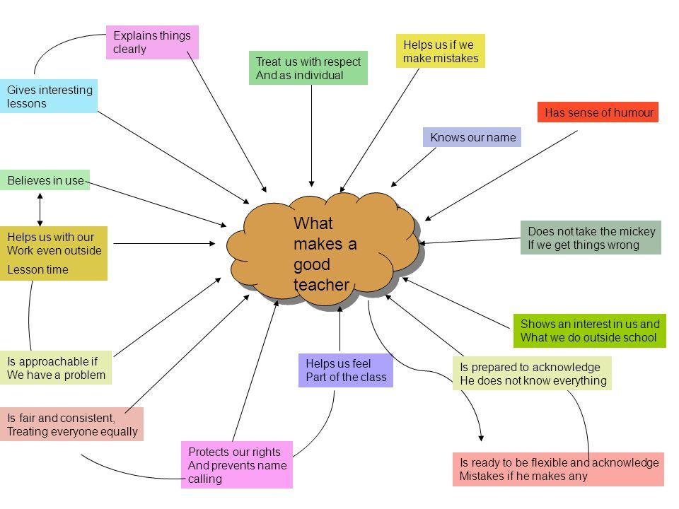 what makes a good teacher - Making A Mind Map Online