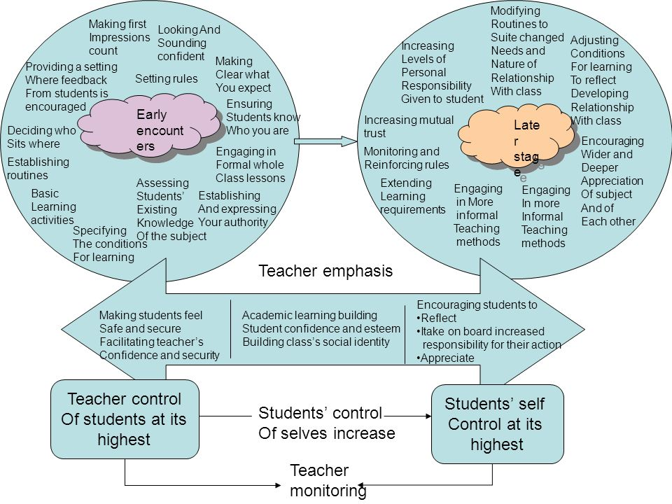 Teacher control Of students at its highest Students' self Control at its highest Students' control Of selves increase Teacher monitoring Early encount