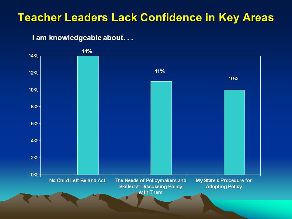 Teacher Leaders Lack Confidence in Key Areas I am knowledgeable about...