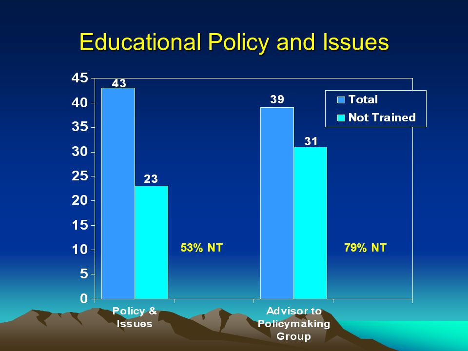 Educational Policy and Issues 53% NT79% NT