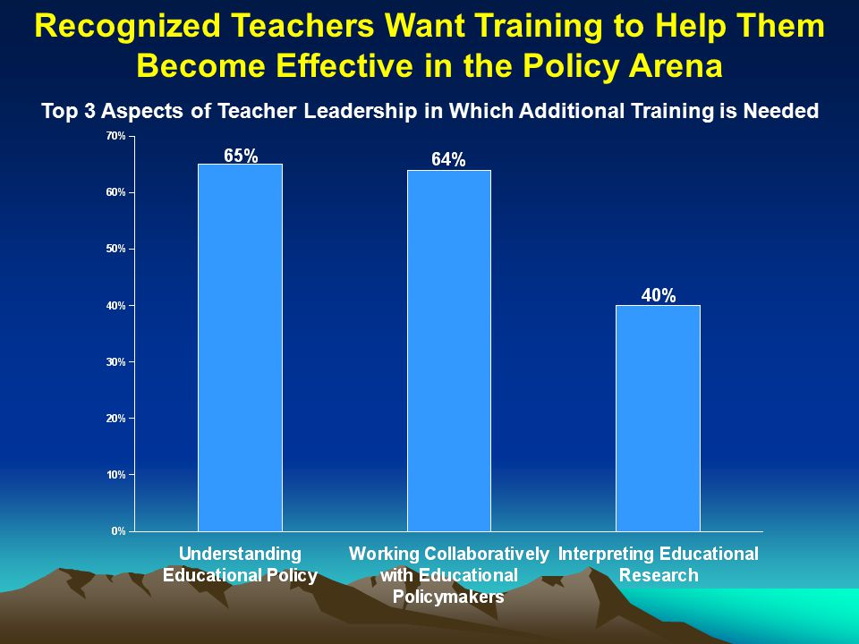 Recognized Teachers Want Training to Help Them Become Effective in the Policy Arena Top 3 Aspects of Teacher Leadership in Which Additional Training is Needed