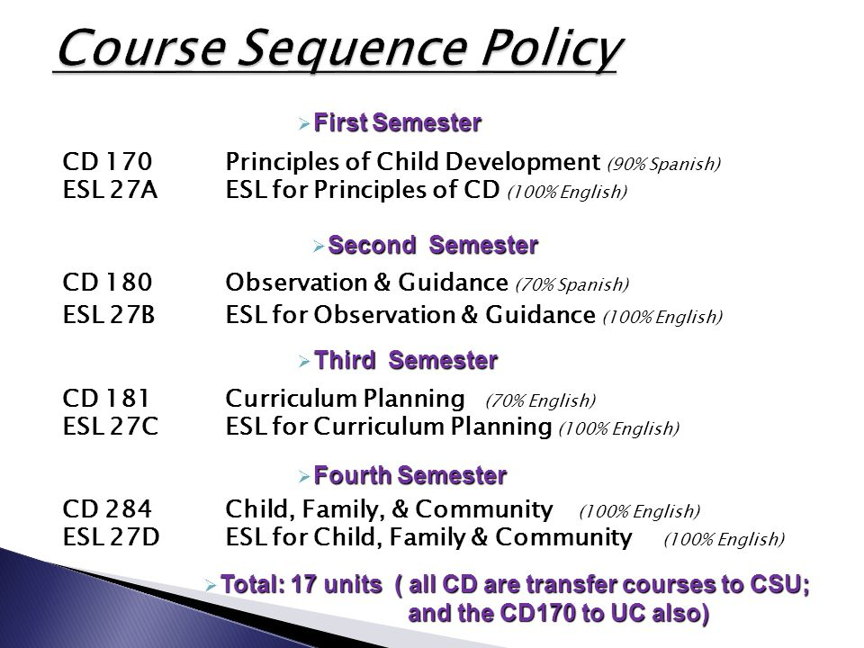 CD 170 Principles of Child Development (90% Spanish) ESL 27AESL for Principles of CD (100% English) CD 180Observation & Guidance (70% Spanish) ESL 27BESL for Observation & Guidance (100% English) CD 181Curriculum Planning (70% English) ESL 27CESL for Curriculum Planning (100% English) CD 284Child, Family, & Community (100% English) ESL 27DESL for Child, Family & Community (100% English)  First Semester  Second Semester  Third Semester  Fourth Semester  Total: 17 units ( all CD are transfer courses to CSU; and the CD170 to UC also) and the CD170 to UC also)