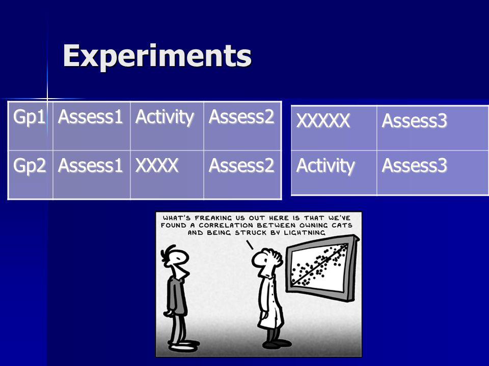 Experiments Gp1Assess1ActivityAssess2 Gp2Assess1XXXXAssess2 XXXXXAssess3ActivityAssess3