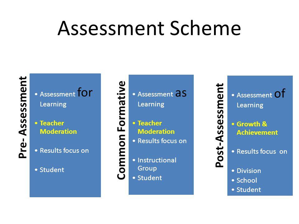 Assessment Scheme Pre- Assessment Assessment for Learning Teacher Moderation Results focus on Student Common Formative Assessment as Learning Teacher