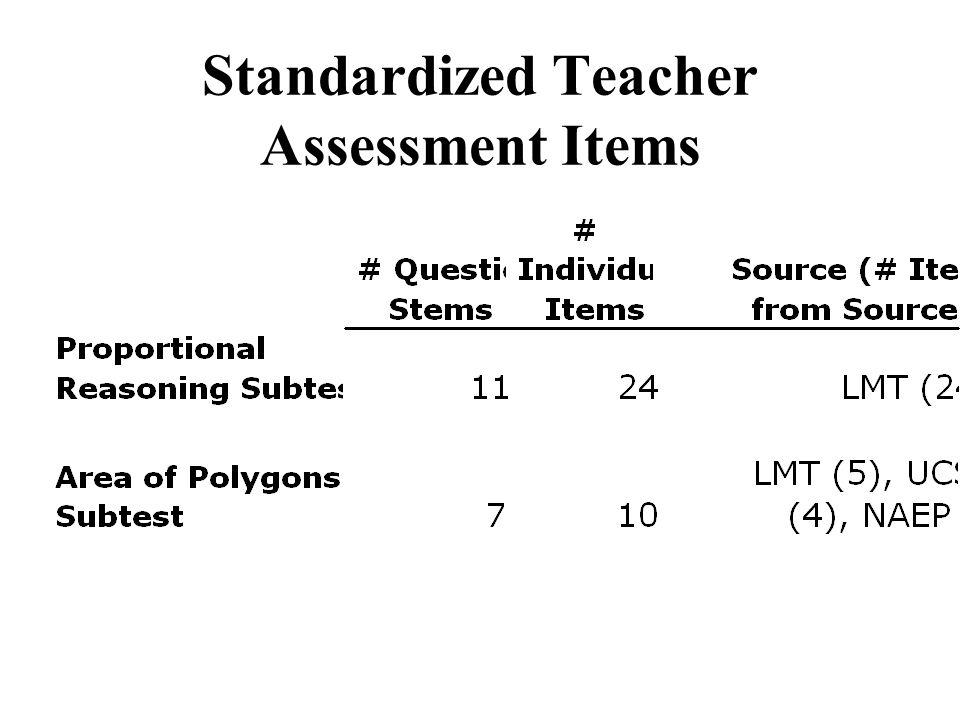Standardized Teacher Assessment Items