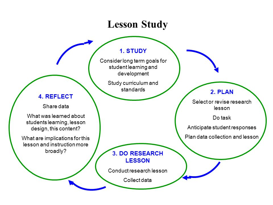 Instructional Improvement Visible Features of Lesson Study Planning Curriculum Study Research Lesson Data Collection Discussion Revision Etc.