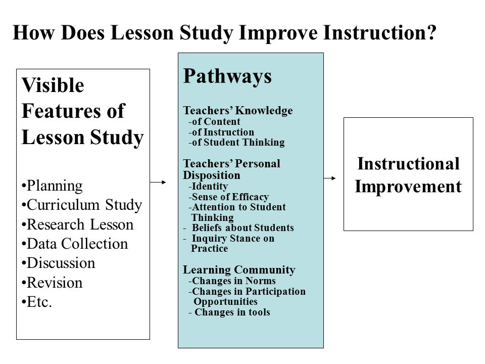 Pathways Teachers' Knowledge -of Content -of Instruction -of Student Thinking Teachers' Personal Disposition -Identity -Sense of Efficacy -Attention to Student Thinking - Beliefs about Students - Inquiry Stance on Practice Learning Community -Changes in Norms -Changes in Participation Opportunities - Changes in tools Instructional Improvement Visible Features of Lesson Study Planning Curriculum Study Research Lesson Data Collection Discussion Revision Etc.