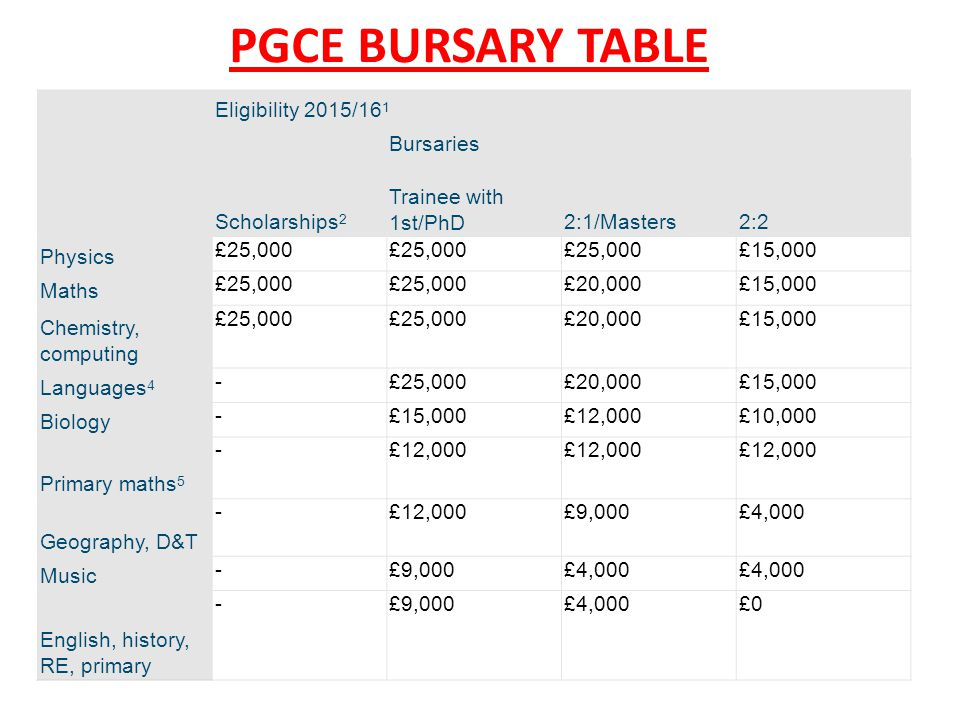 PGCE BURSARY TABLE Eligibility 2015/16 1 Scholarships 2 Bursaries Trainee with 1st/PhD2:1/Masters2:2 Physics £25,000 £15,000 Maths £25,000 £20,000£15,
