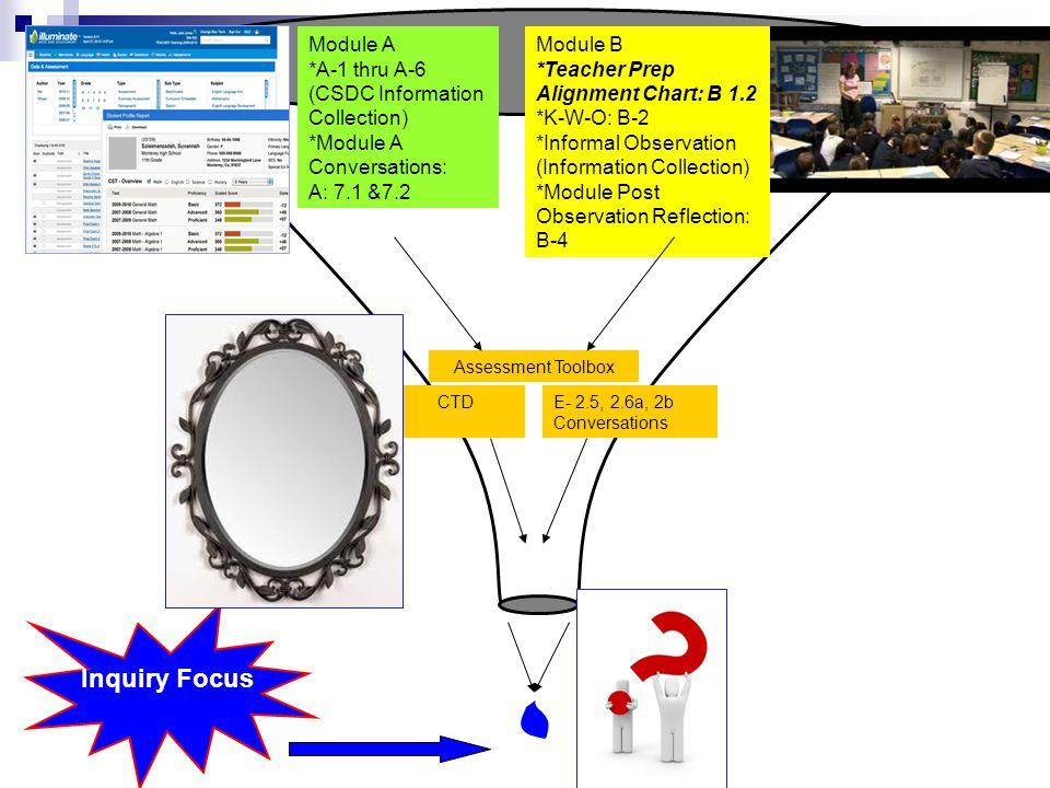 Inquiry Focus Module A *A-1 thru A-6 (CSDC Information Collection) *Module A Conversations: A: 7.1 &7.2 Module B *Teacher Prep Alignment Chart: B 1.2