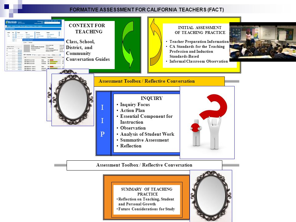 CONTEXT FOR TEACHING Class, School, District, and Community Conversation Guides INITIAL ASSESSMENT OF TEACHING PRACTICE Teacher Preparation Informatio