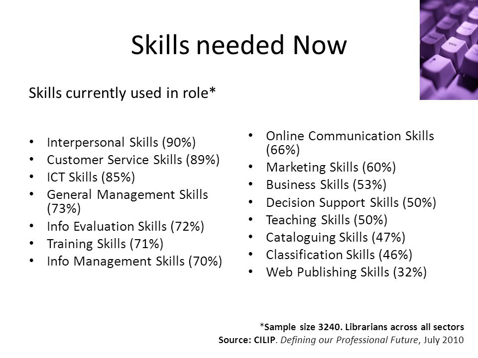 Skills needed Now Skills currently used in role* Interpersonal Skills (90%) Customer Service Skills (89%) ICT Skills (85%) General Management Skills (73%) Info Evaluation Skills (72%) Training Skills (71%) Info Management Skills (70%) Online Communication Skills (66%) Marketing Skills (60%) Business Skills (53%) Decision Support Skills (50%) Teaching Skills (50%) Cataloguing Skills (47%) Classification Skills (46%) Web Publishing Skills (32%) *Sample size 3240.
