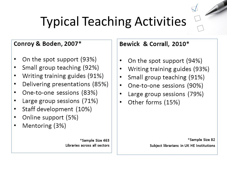 Typical Teaching Activities Conroy & Boden, 2007* On the spot support (93%) Small group teaching (92%) Writing training guides (91%) Delivering presentations (85%) One-to-one sessions (83%) Large group sessions (71%) Staff development (10%) Online support (5%) Mentoring (3%) *Sample Size 463 Libraries across all sectors Bewick & Corrall, 2010* On the spot support (94%) Writing training guides (93%) Small group teaching (91%) One-to-one sessions (90%) Large group sessions (79%) Other forms (15%) *Sample Size 82 Subject librarians in UK HE Institutions
