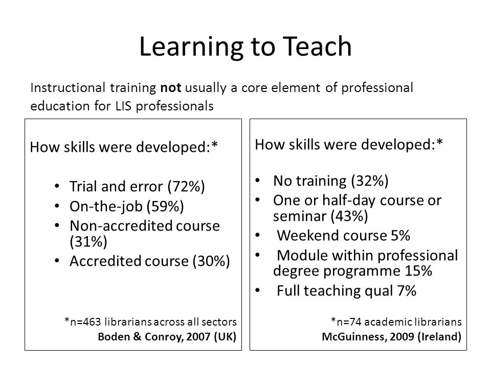 Learning to Teach How skills were developed:* Trial and error (72%) On-the-job (59%) Non-accredited course (31%) Accredited course (30%) *n=463 librarians across all sectors Boden & Conroy, 2007 (UK) How skills were developed:* No training (32%) One or half-day course or seminar (43%) Weekend course 5% Module within professional degree programme 15% Full teaching qual 7% *n=74 academic librarians McGuinness, 2009 (Ireland) Instructional training not usually a core element of professional education for LIS professionals