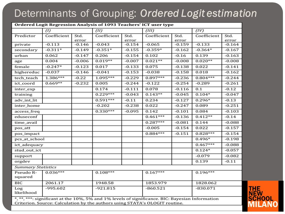 Determinants of Grouping: Ordered Logit estimation