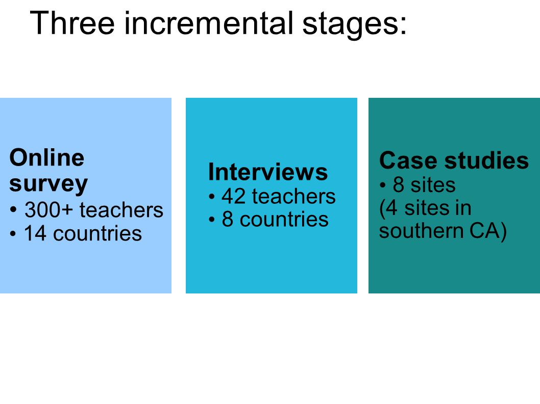 Three incremental stages: Online survey 300+ teachers 14 countries Interviews 42 teachers 8 countries Case studies 8 sites (4 sites in southern CA)