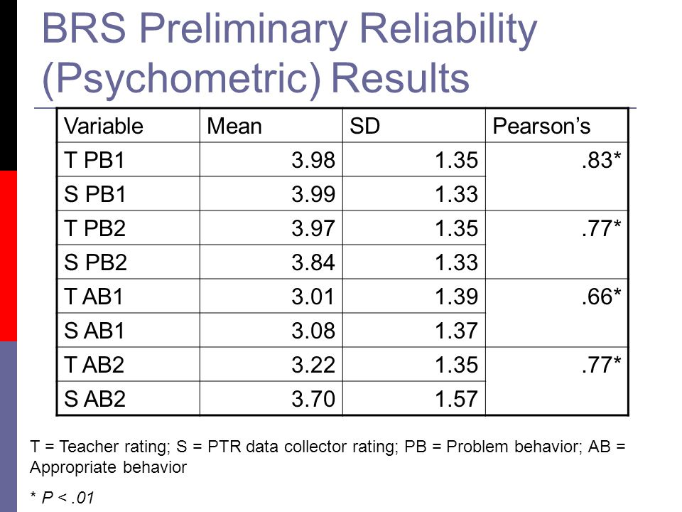 BRS Preliminary Reliability (Psychometric) Results VariableMeanSDPearson's T PB13.981.35.83* S PB13.991.33 T PB23.971.35.77* S PB23.841.33 T AB13.011.39.66* S AB13.081.37 T AB23.221.35.77* S AB23.701.57 T = Teacher rating; S = PTR data collector rating; PB = Problem behavior; AB = Appropriate behavior * P <.01