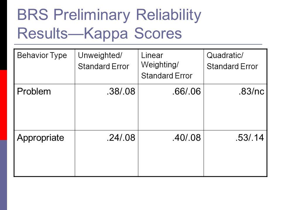 BRS Preliminary Reliability Results—Kappa Scores Behavior TypeUnweighted/ Standard Error Linear Weighting/ Standard Error Quadratic/ Standard Error Problem.38/.08.66/.06.83/nc Appropriate.24/.08.40/.08.53/.14