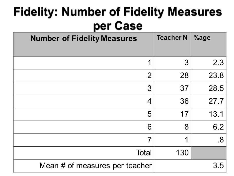 Number of Fidelity Measures Teacher N%age 132.3 22823.8 33728.5 43627.7 51713.1 686.2 71.8 Total130 Mean # of measures per teacher3.5
