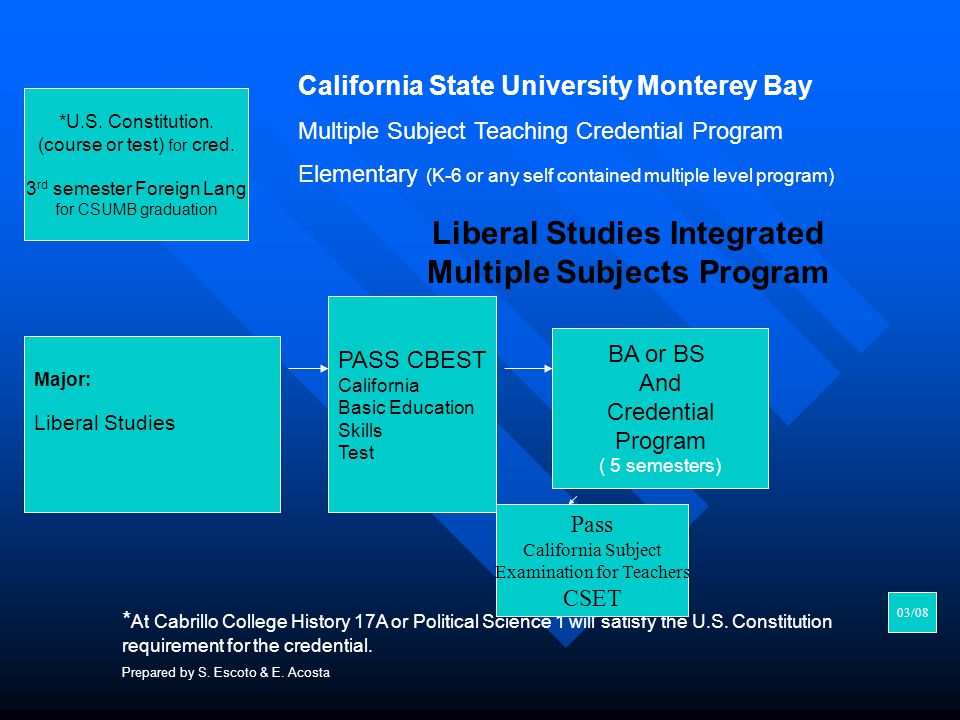 *U.S. Constitution. (course or test) for cred. 3 rd semester Foreign Lang for CSUMB graduation Major: Liberal Studies PASS CBEST California Basic Educ