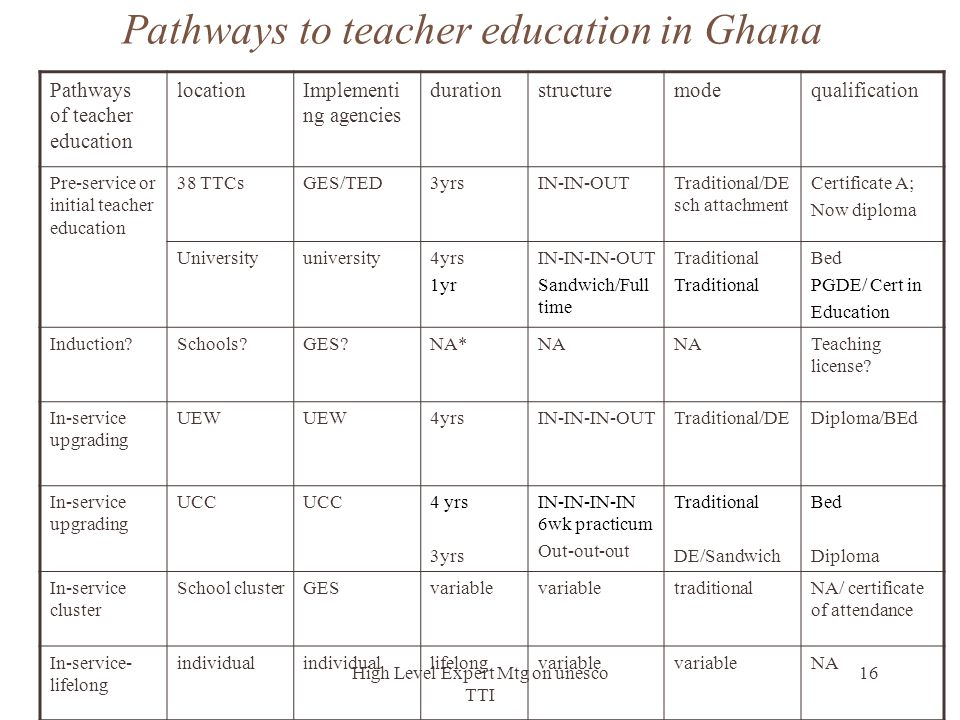 High Level Expert Mtg on unesco TTI 16 Pathways to teacher education in Ghana Pathways of teacher education locationImplementi ng agencies durationstr