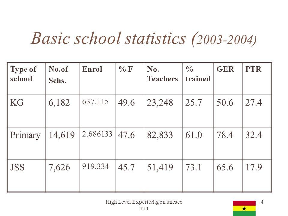 High Level Expert Mtg on unesco TTI 4 Basic school statistics ( 2003-2004) Type of school No.of Schs. Enrol% FNo. Teachers % trained GERPTR KG6,182 63