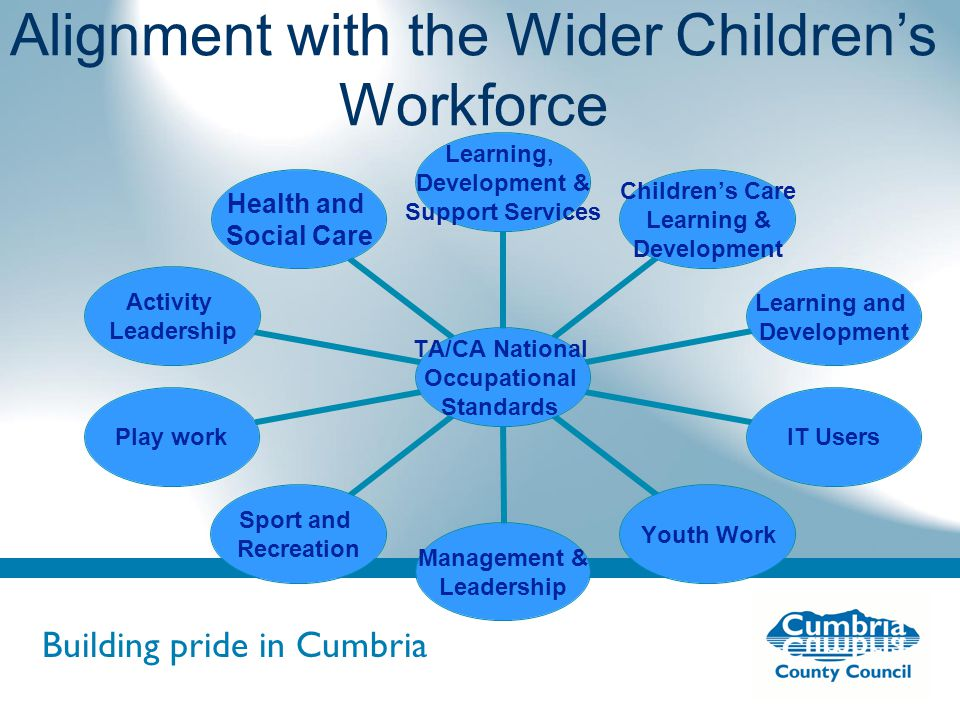 Building pride in Cumbria Do not use fonts other than Arial for your presentations Alignment with the Wider Children's Workforce TA/CA National Occupational Standards Learning, Development & Support Services Children's Care Learning & Development Learning and Development IT UsersYouth Work Management & Leadership Sport and Recreation Play work Activity Leadership Health and Social Care