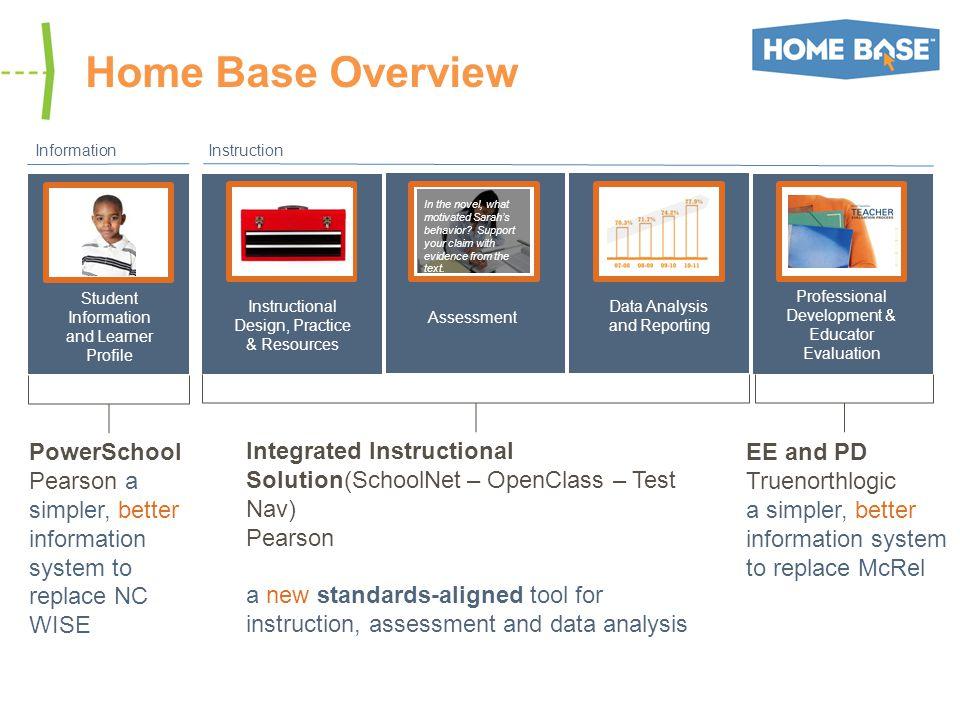 Educator Effectiveness Phased Implementation Timeline Home Base Integration Teacher Evaluations Principal Evaluations Professional Development Feb.