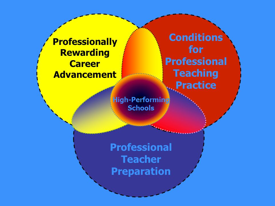 High-Performing Schools Conditions for Professional Teaching Practice Professional Teacher Preparation Professionally Rewarding Career Advancement