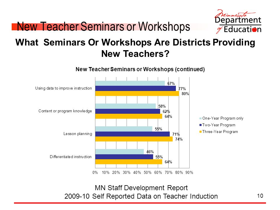 10 New Teacher Seminars or Workshops MN Staff Development Report 2009-10 Self Reported Data on Teacher Induction What Seminars Or Workshops Are Distri