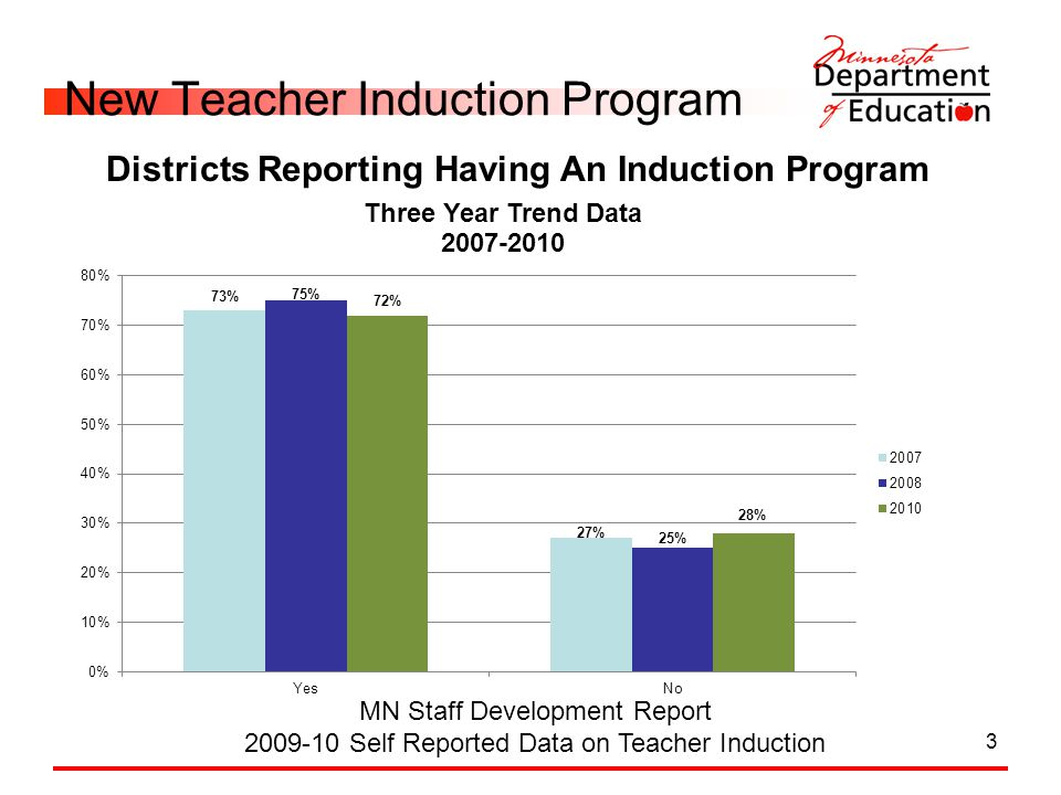 3 New Teacher Induction Program MN Staff Development Report 2009-10 Self Reported Data on Teacher Induction Districts Reporting Having An Induction Pr