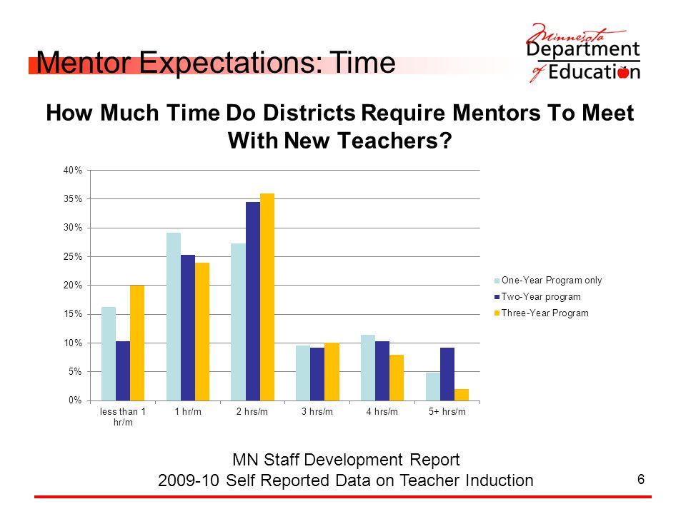 6 MN Staff Development Report 2009-10 Self Reported Data on Teacher Induction Mentor Expectations: Time How Much Time Do Districts Require Mentors To