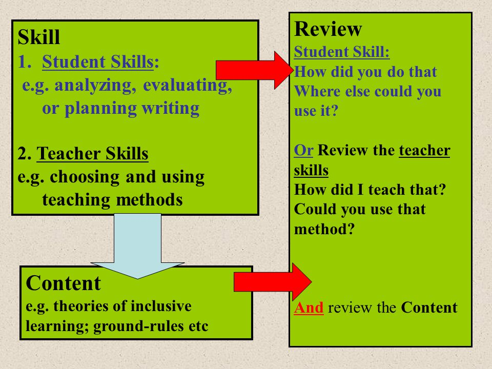 Skill 1.Student Skills: e.g.analyzing, evaluating, or planning writing 2.