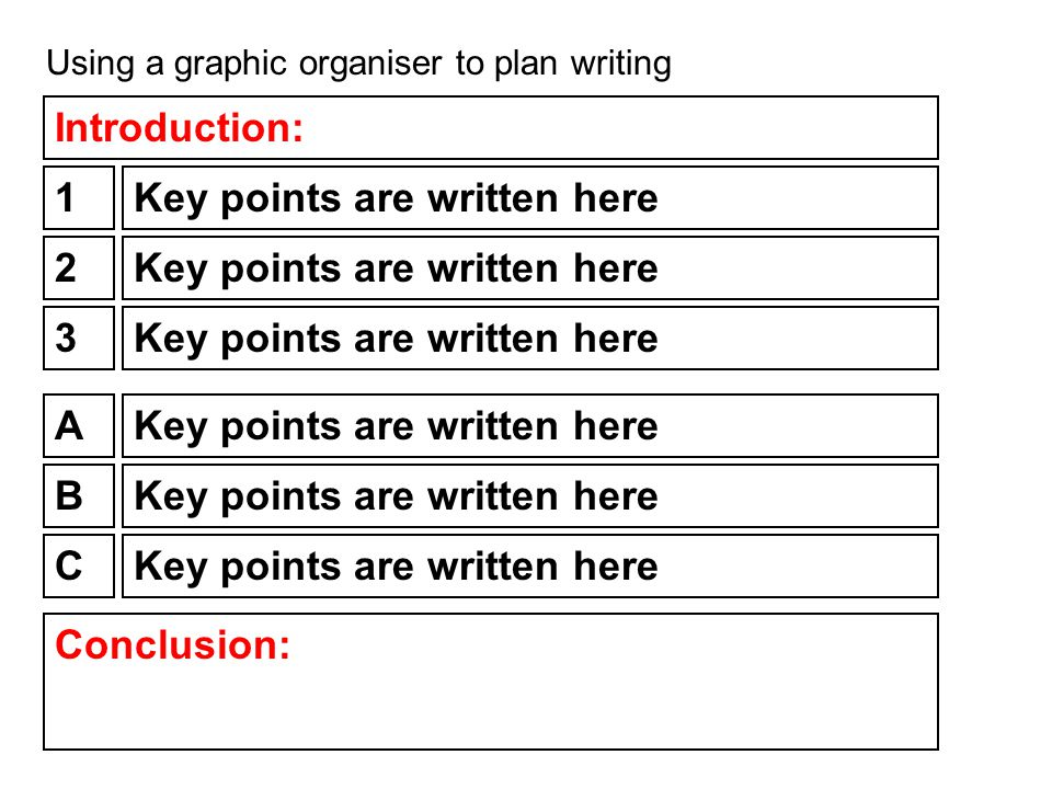 Using a graphic organiser to plan writing 1Key points are written here 2 3 A B C Conclusion: Introduction: