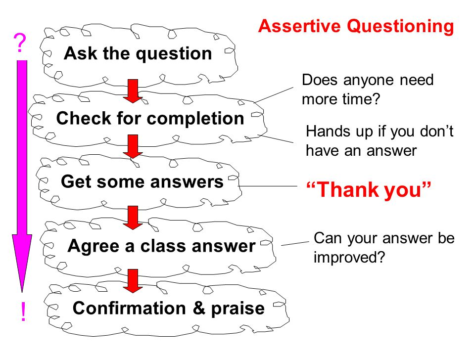 Check for completion Ask the question Get some answers Agree a class answer Confirmation & praise Does anyone need more time? Hands up if you don't ha