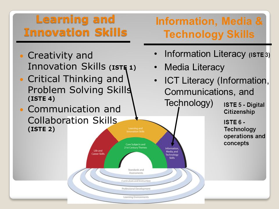 Learning and Innovation Skills Creativity and Innovation Skills (ISTE 1) Critical Thinking and Problem Solving Skills (ISTE 4) Communication and Collaboration Skills (ISTE 2) Information, Media & Technology Skills Information Literacy (ISTE 3) Media Literacy ICT Literacy (Information, Communications, and Technology) ISTE 5 - Digital Citizenship ISTE 6 - Technology operations and concepts