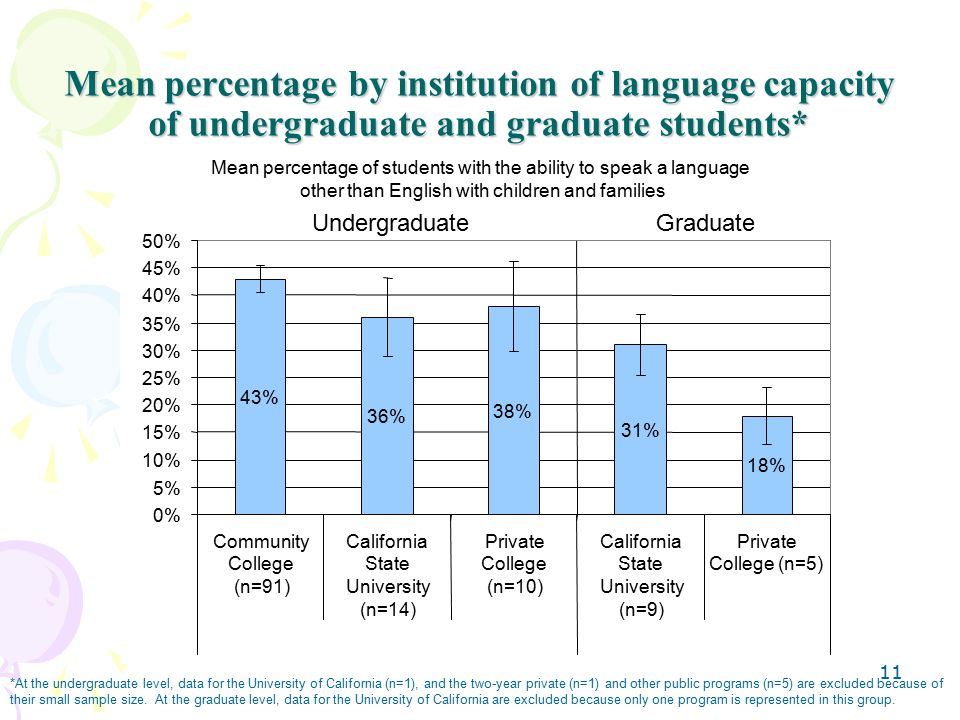 11 Mean percentage by institution of language capacity of undergraduate and graduate students* *At the undergraduate level, data for the University of California (n=1), and the two-year private (n=1) and other public programs (n=5) are excluded because of their small sample size.