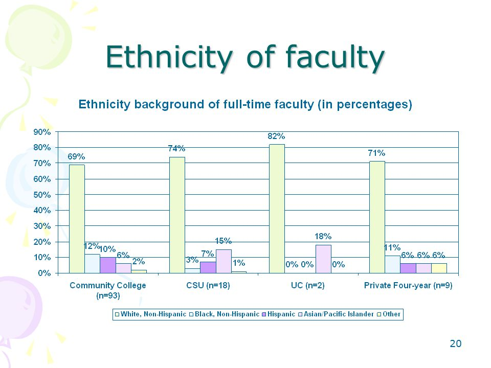 20 Ethnicity of faculty