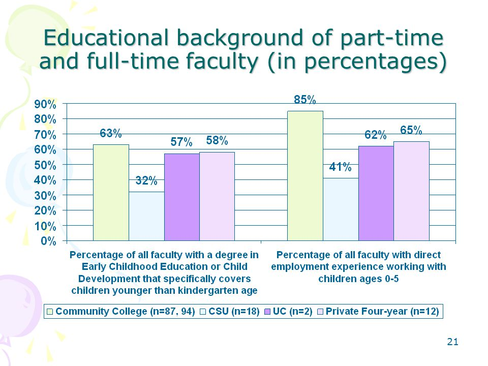 21 Educational background of part-time and full-time faculty (in percentages)