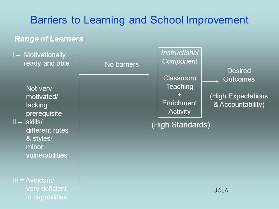 UCLA Barriers to Learning and School Improvement Range of Learners I = Motivationally ready and able Not very motivated/ lacking prerequisite II = skills/ different rates & styles/ minor vulnerabilities III = Avoidant/ very deficient in capabilities No barriers Instructional Component Classroom Teaching + Enrichment Activity Desired Outcomes (High Expectations & Accountability) ( H igh Standards)