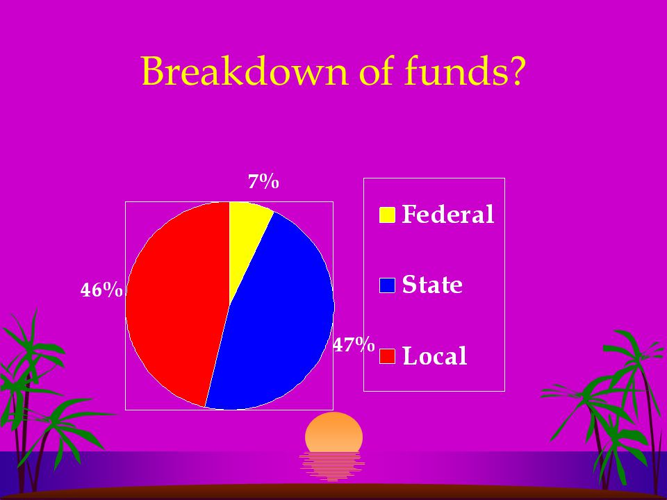 Funding Fact l Many believe that schools get the bulk of their money from the Federal Government.