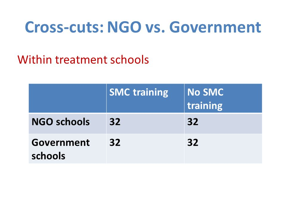 Cross-cuts: NGO vs.