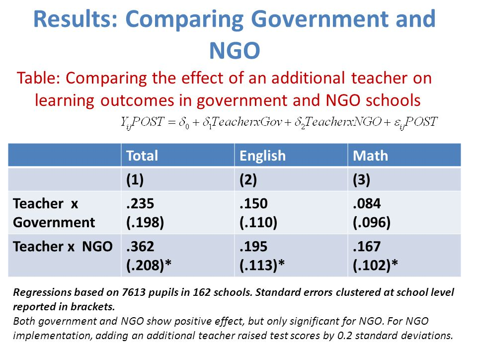 Results: Comparing Government and NGO Table: Comparing the effect of an additional teacher on learning outcomes in government and NGO schools TotalEnglishMath (1)(2)(3) Teacher x Government.235 (.198).150 (.110).084 (.096) Teacher x NGO.362 (.208)*.195 (.113)*.167 (.102)* Regressions based on 7613 pupils in 162 schools.